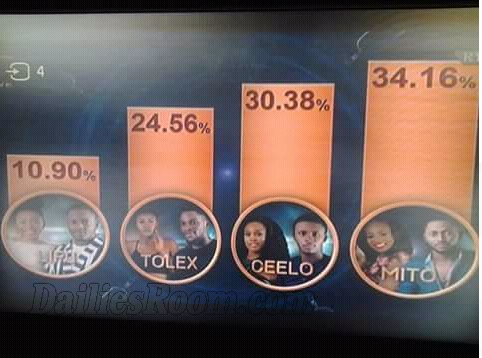 Game Over: How Viewers Voted For BBNaija Nominated Housemates