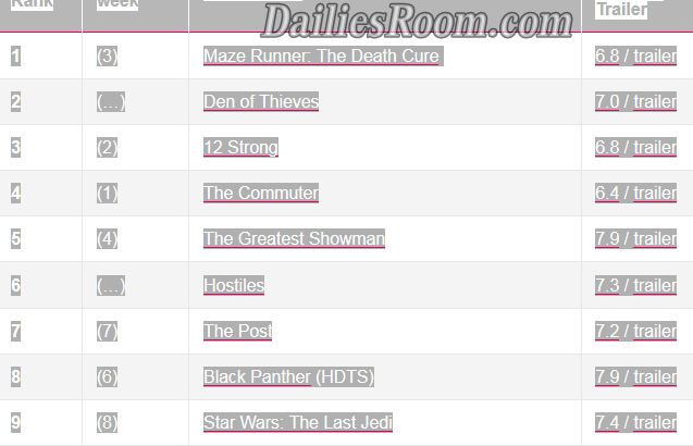 Top 10 Most Downloaded Movies