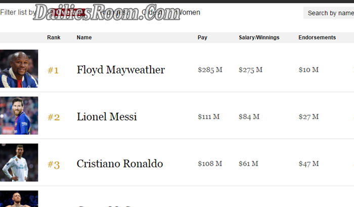 World Top 10 Highest Paid Athletes List for 2018 by Forbes
